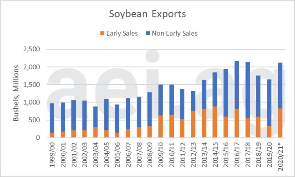 Figure 6. Total Soybean Exports, early sales (in orange), and non-early sales (in blue). Data Source: USDA Foreign Agricultural Service, aei.ag calculations (data as of Sept. 13, 2020)
