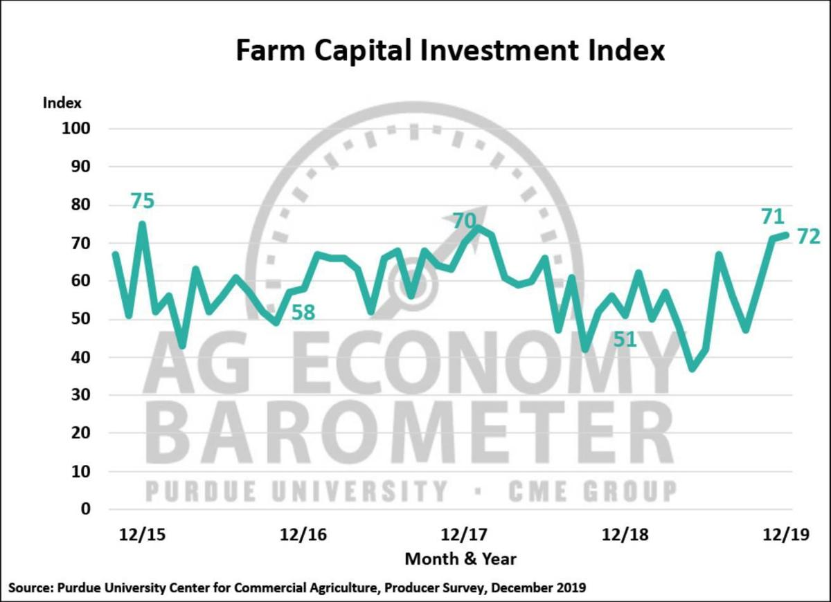 Figure 3. Farm Capital Investment Index, October 2015-December 2019