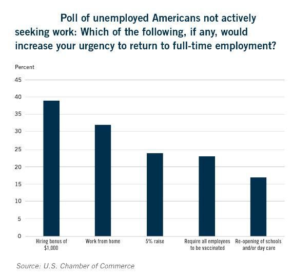 Umemployed Americans poll
