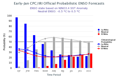 La Nina probabilities