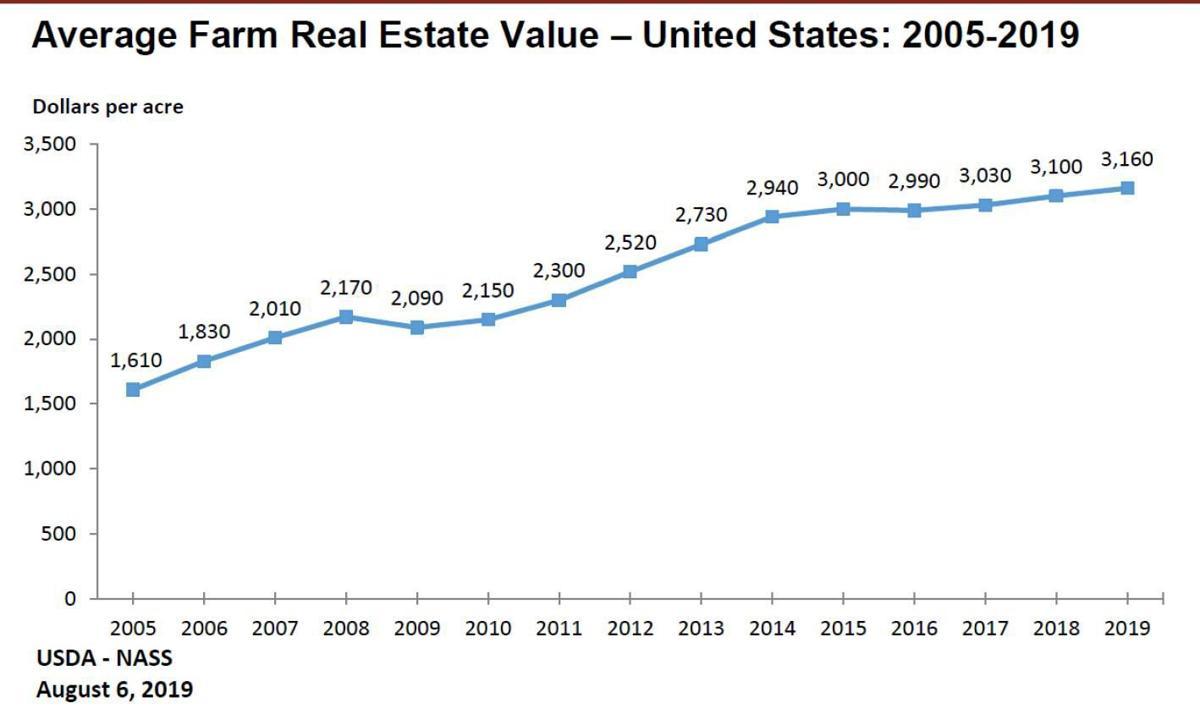 Average Farm Real Estate Value -- United States