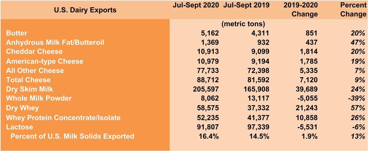 U.S. Dairy Exports