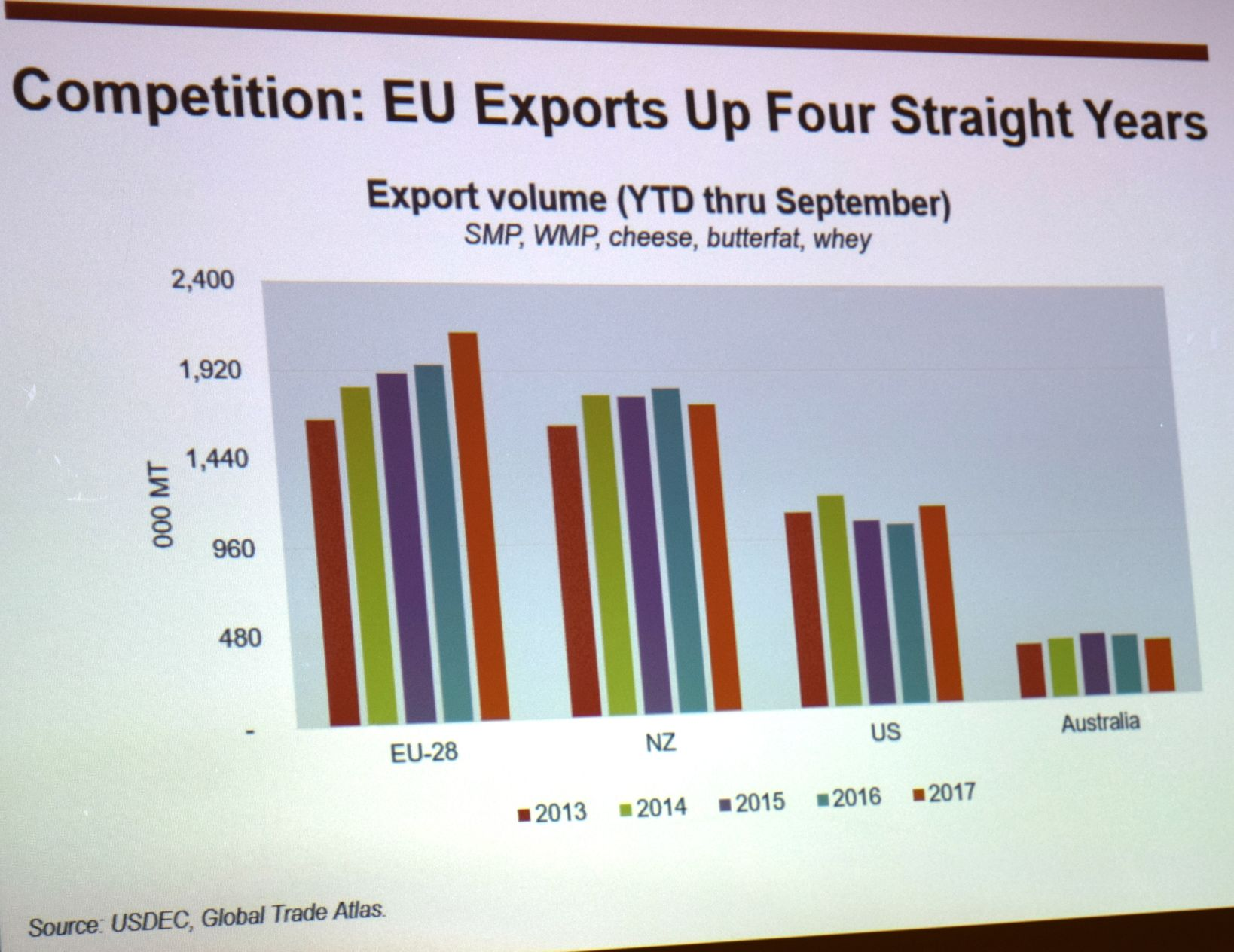 Competition EU Exports up Four Straight Years