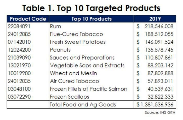 Table 1. Top 10 Targeted Products