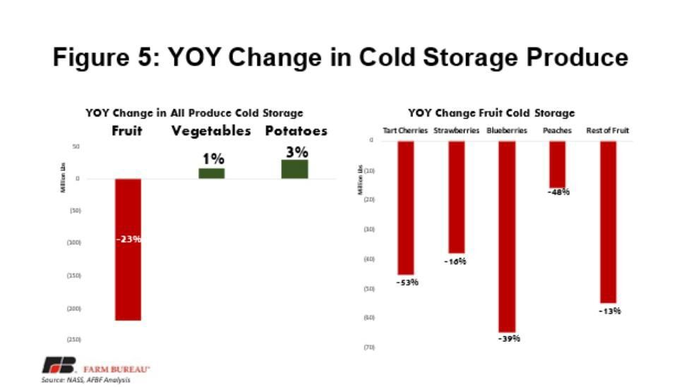 Figure 5. Year over Year Change in Cold Storage Produce