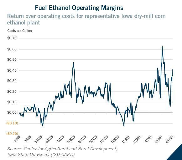 Ethanol operating margins