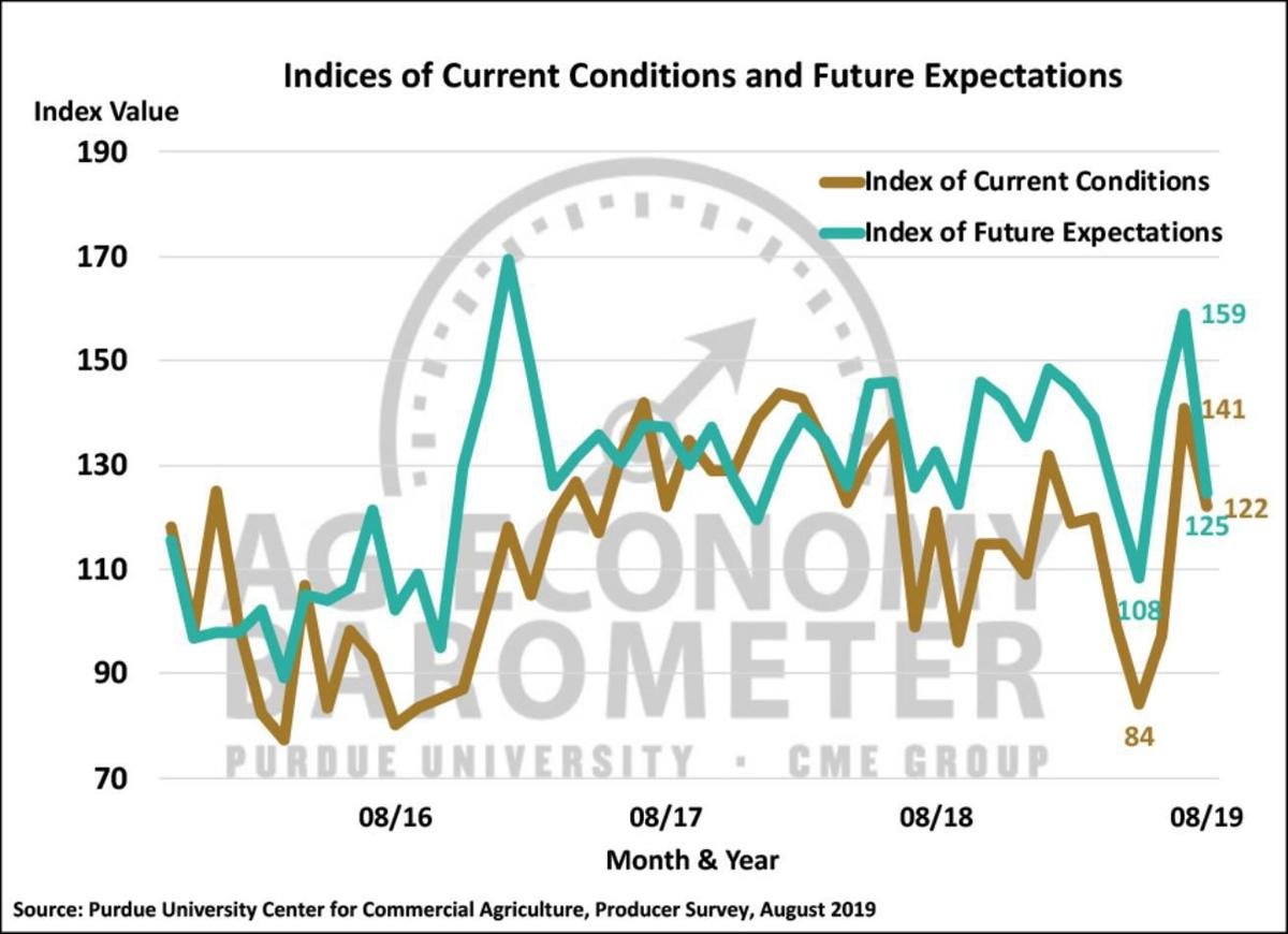Figure 2. Indices of Current Conditions and Future Expectations, October 2015-August 2019