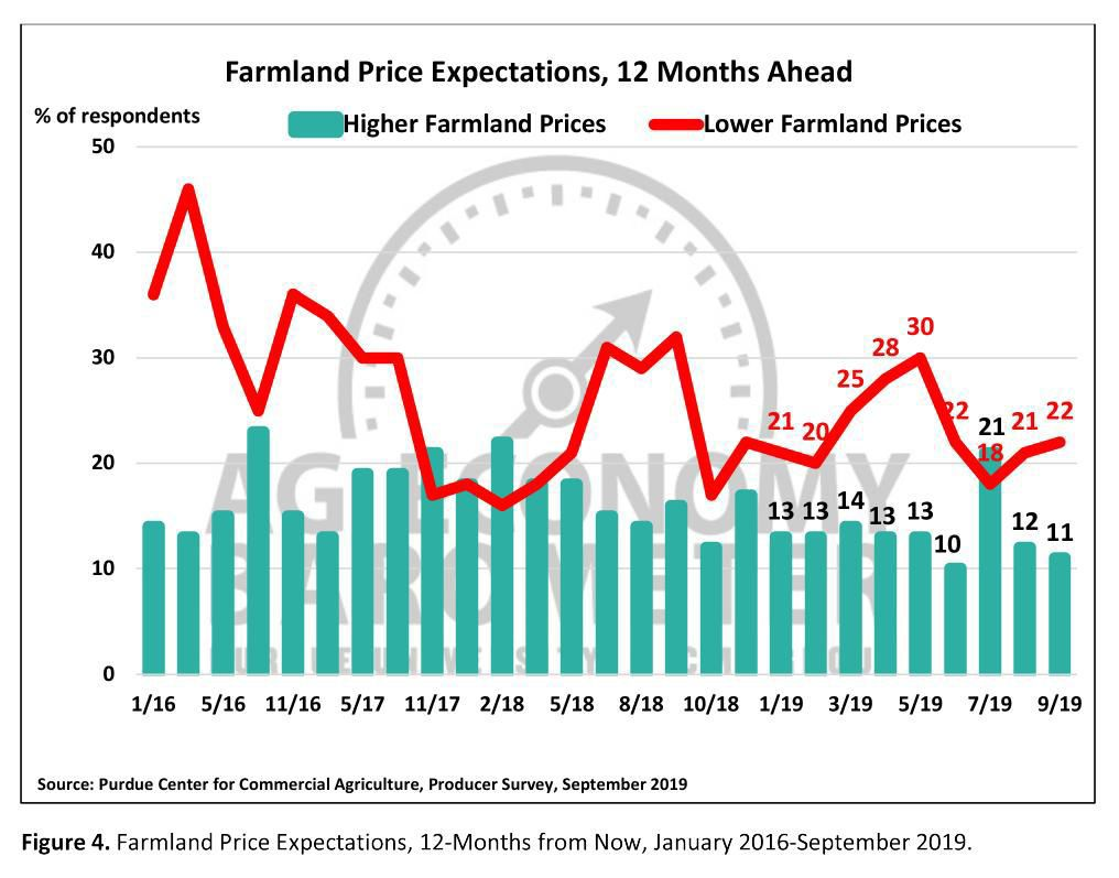 Figure 4. Farmland Price Expectations, 12 Months from now, January 2016-September 2019