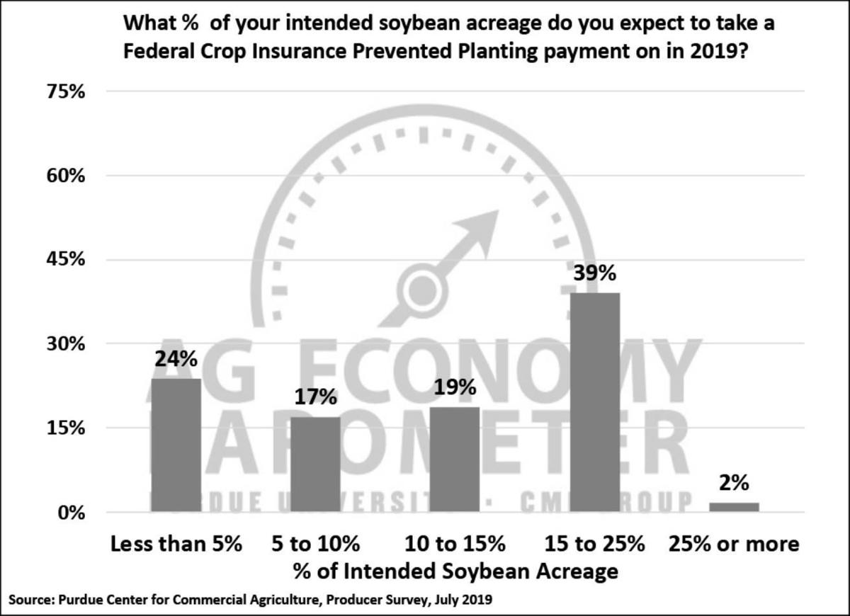 Figure 4. Percentage of Your Soybean Acreage You Expect to Take a Federal Crop Insurance Prevented Planting Payment on in 2019, July 2019