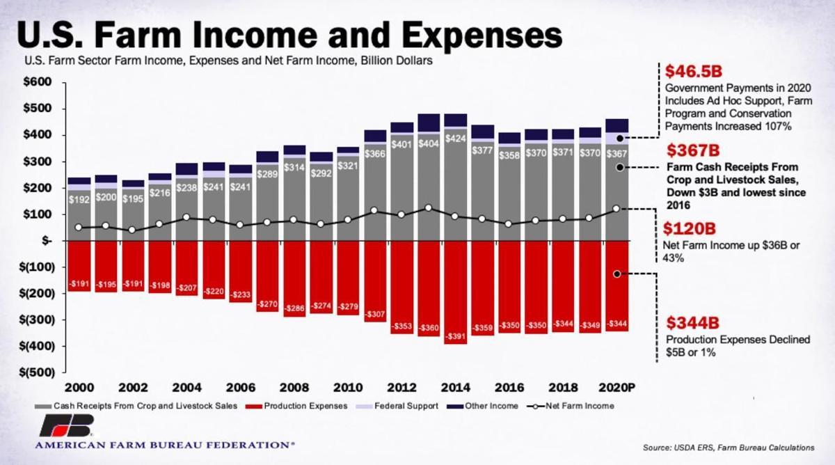U.S. Farm Income and Expenses