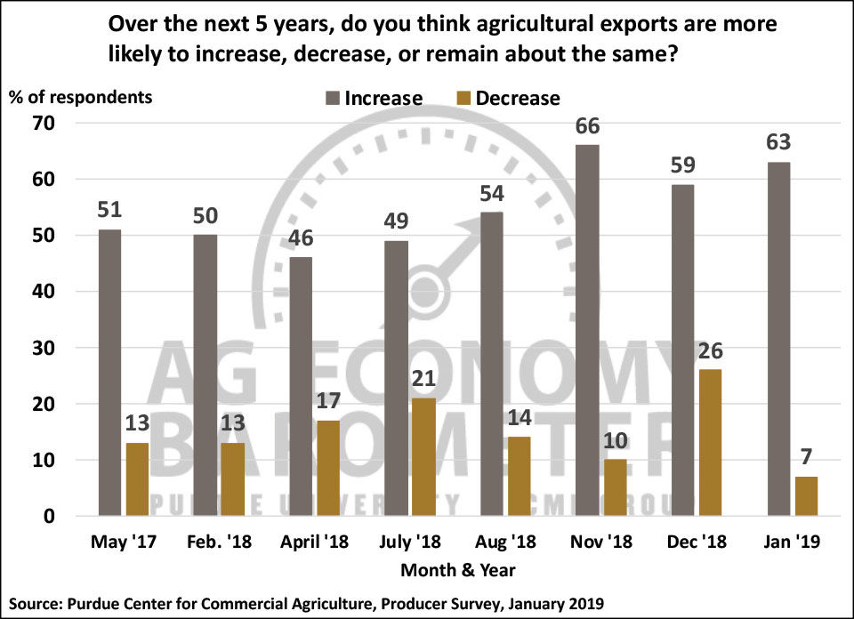 Ag Economy Barometer Feb. 5 Trade