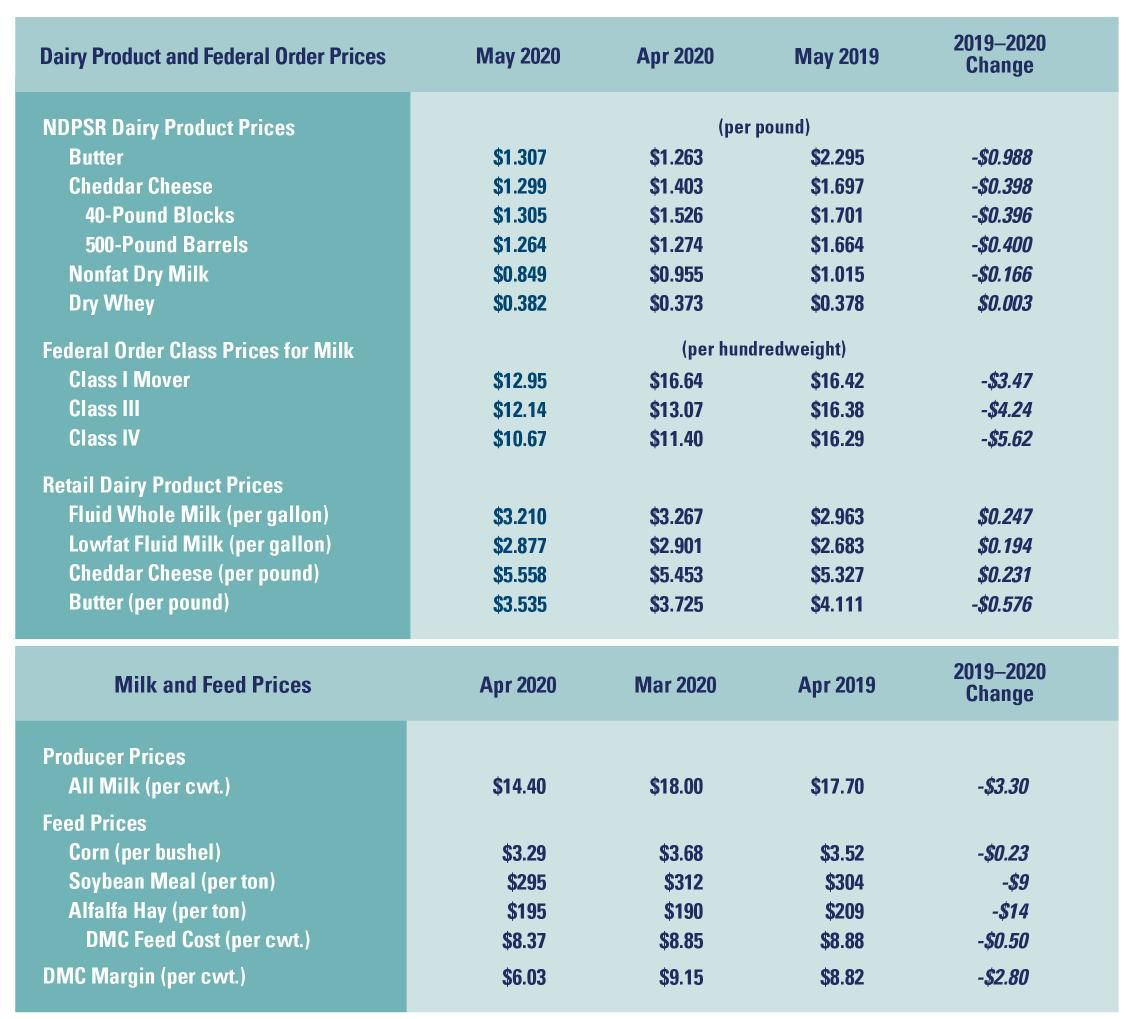Dairy, feed prices