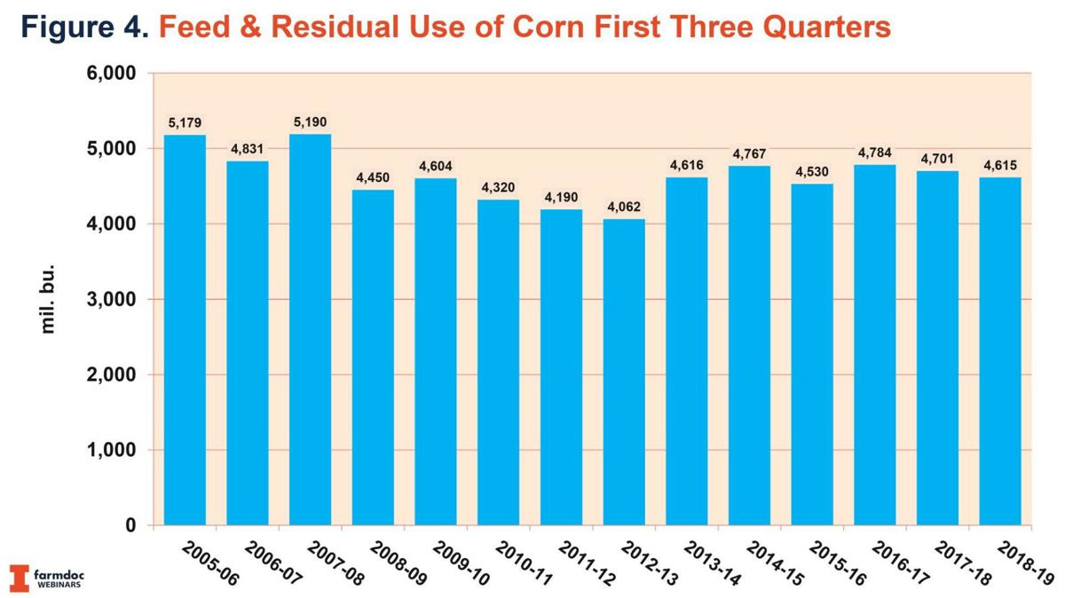 Feed and Residual Use of Corn first three quarters
