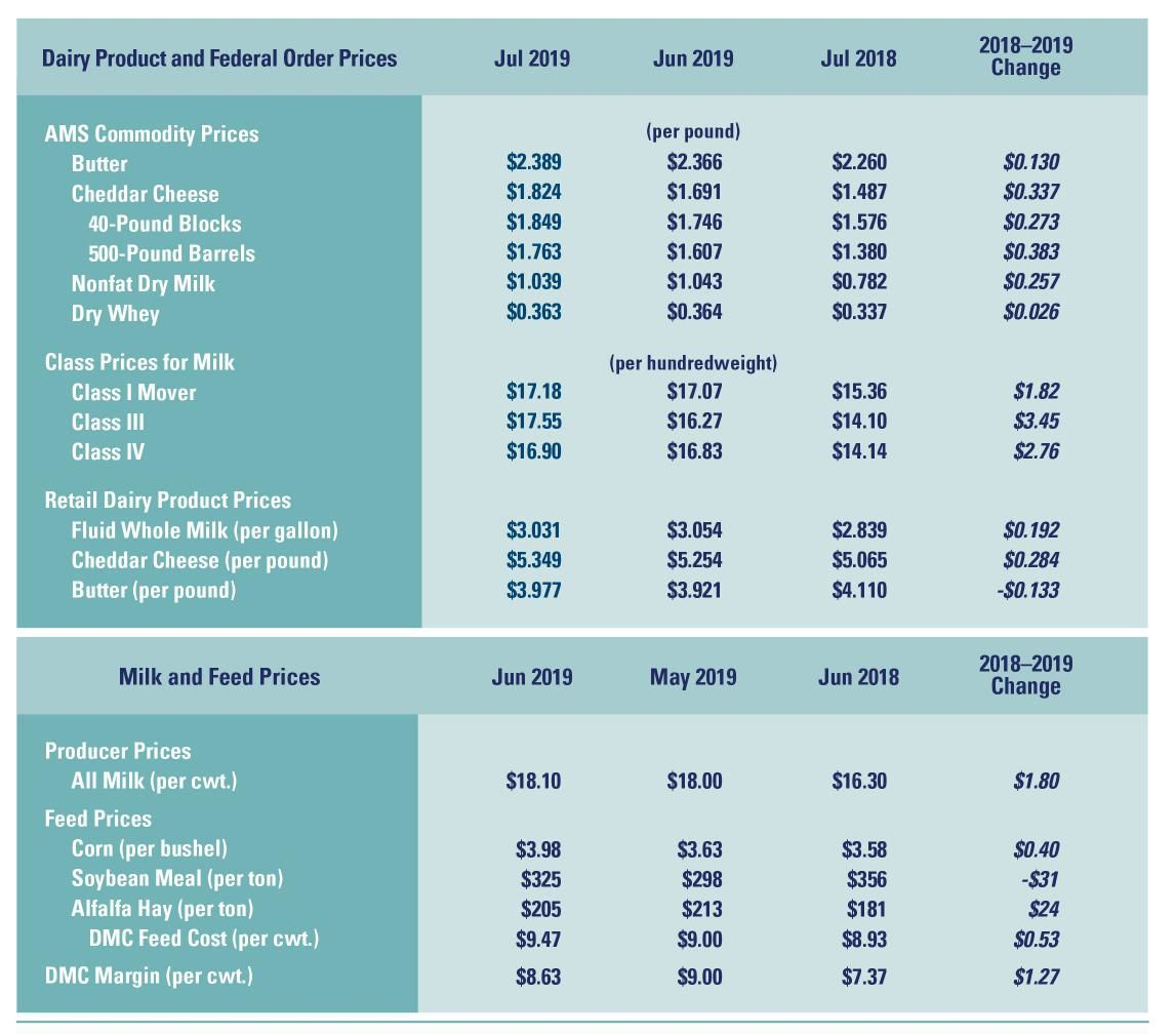 Dairy-product and feed prices