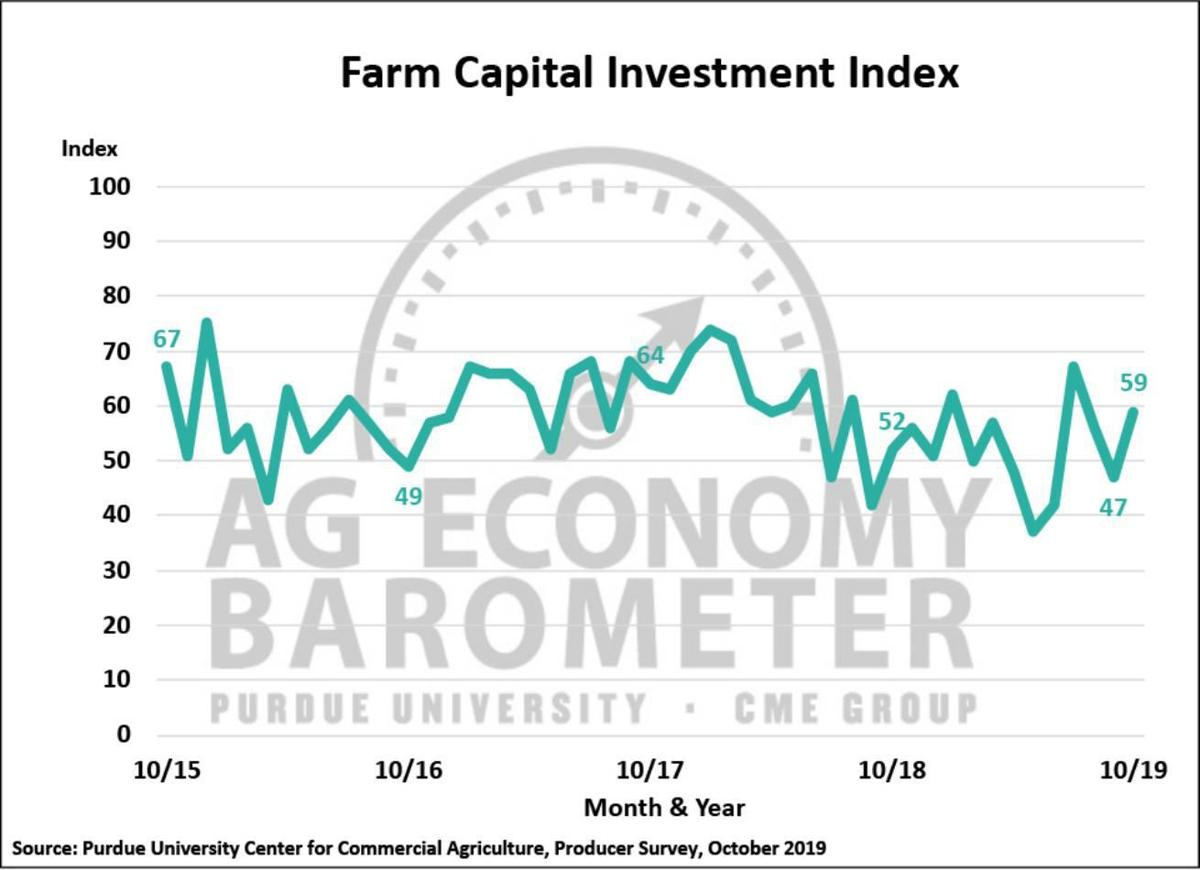 Figure 3. Farm Capital Investment Index, October 2015-October 2019