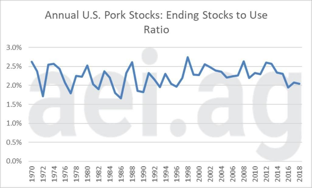 Figure 3. Annual Pork Stocks to Use Ratio. (Usage= Disappearances + Export). 1970- 2018. Data Source: USDA-Economic Research Service and aei.ag calculations