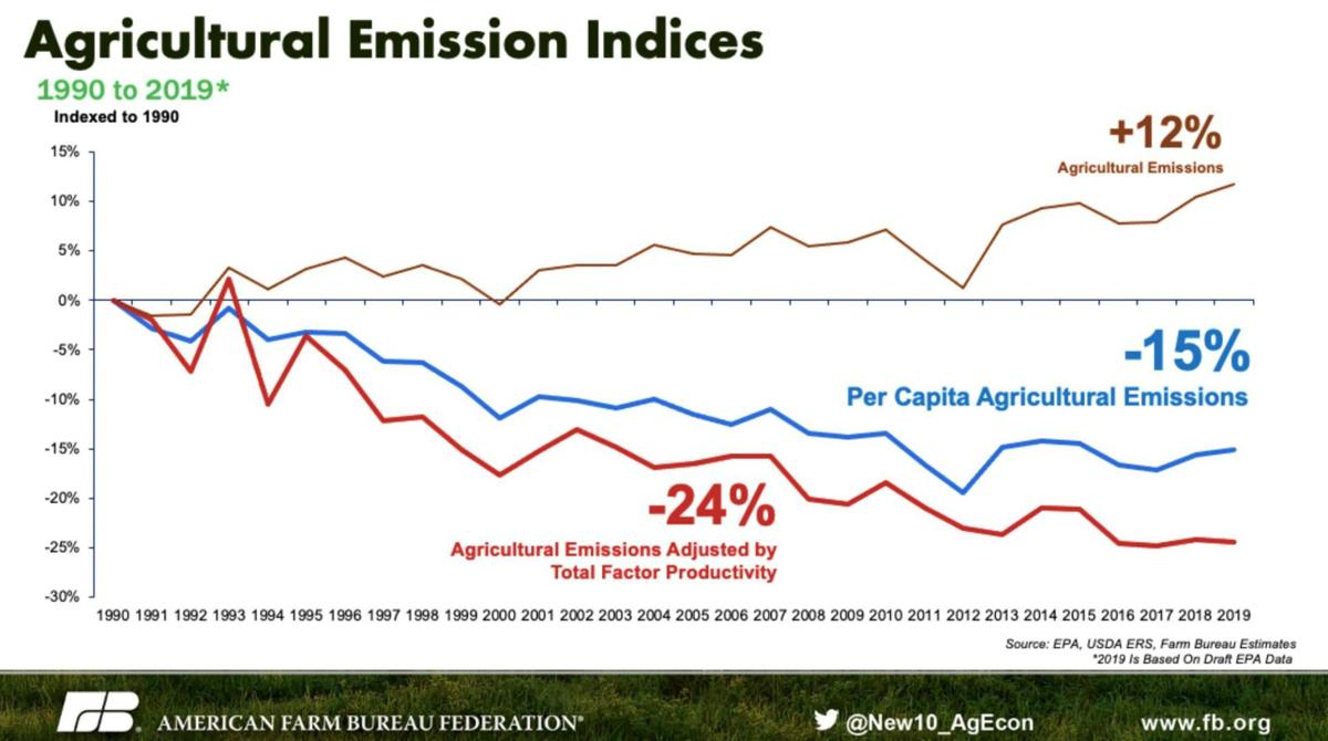 Agricultural Emission Indices