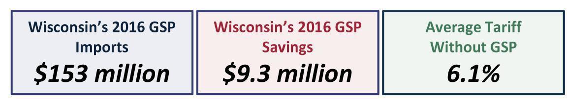Wisconsin GSP numbers
