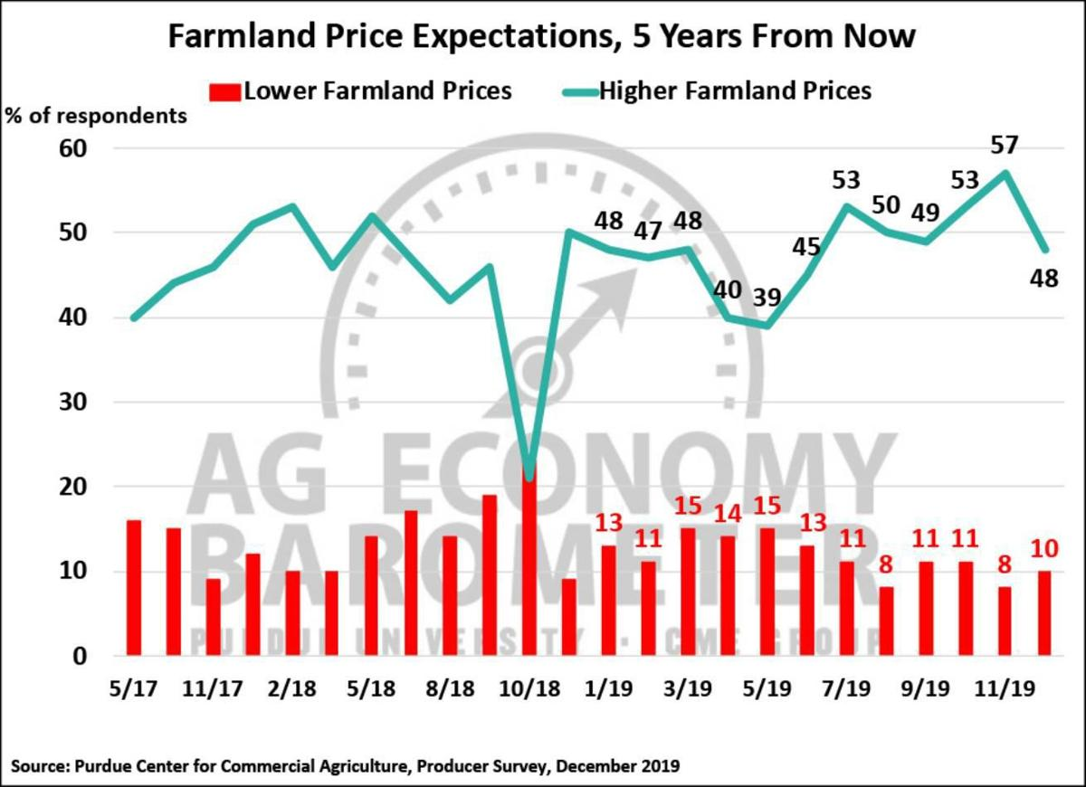 Figure 4. Farmland Price Expectations, five years from now, May 2017-December 2019