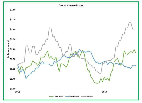 Global Cheese Prices