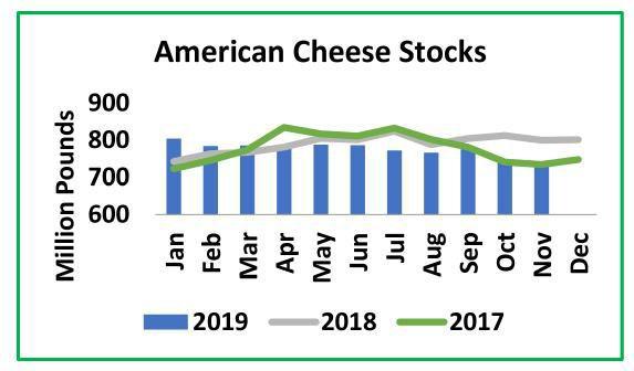American Cheese Stocks