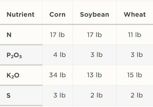 value of nutrients of crop residues