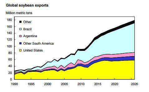 USDAsoybeanexports