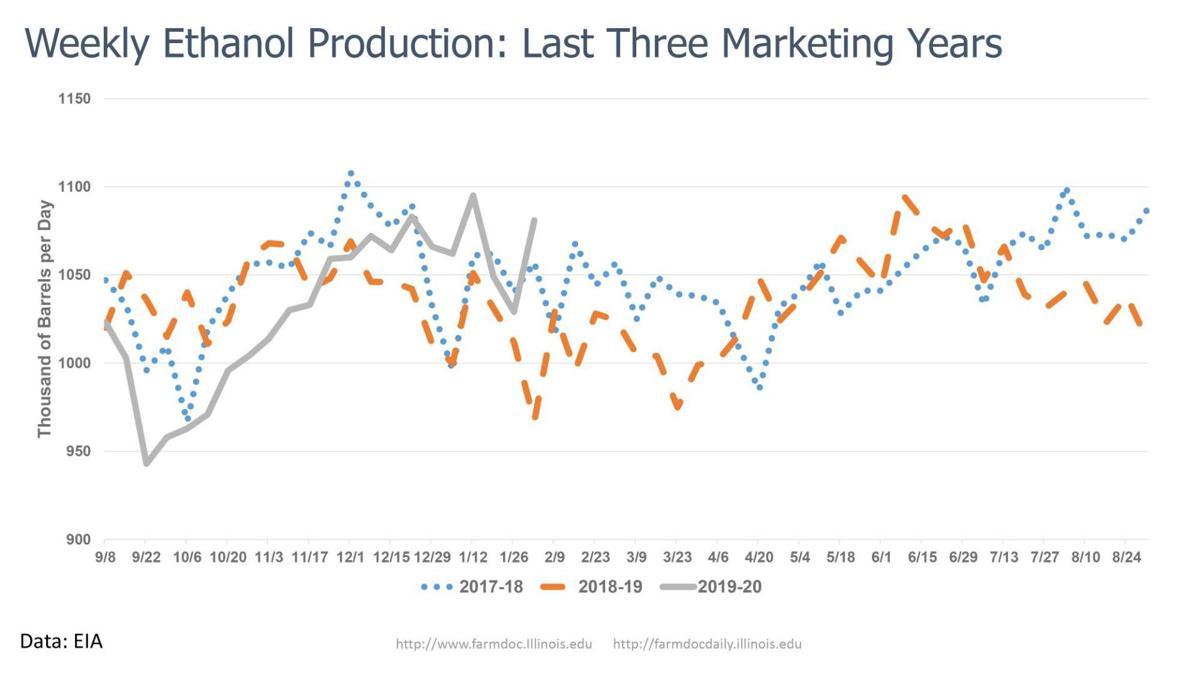 Weekly Ethanol Production