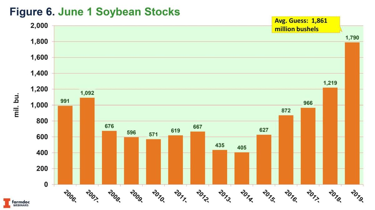 June 1 Soybean Stocks