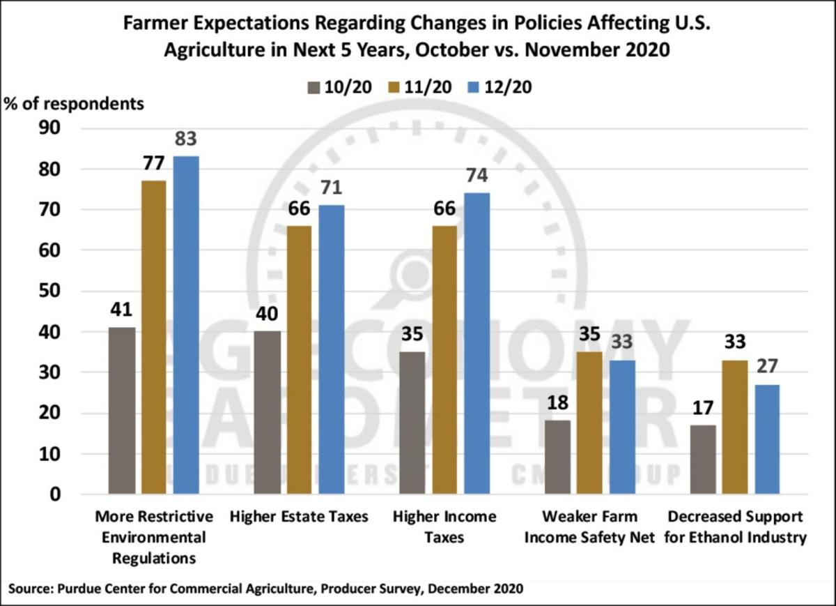Figure 7. Farmer Expectations Regarding Changes in Policies Affecting U.S. Agriculture in Next 5 Years, October 2020-December 2020