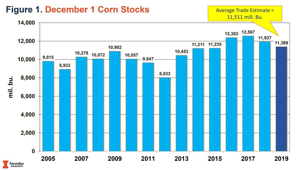 Dec. 1, 2019, Corn Stocks