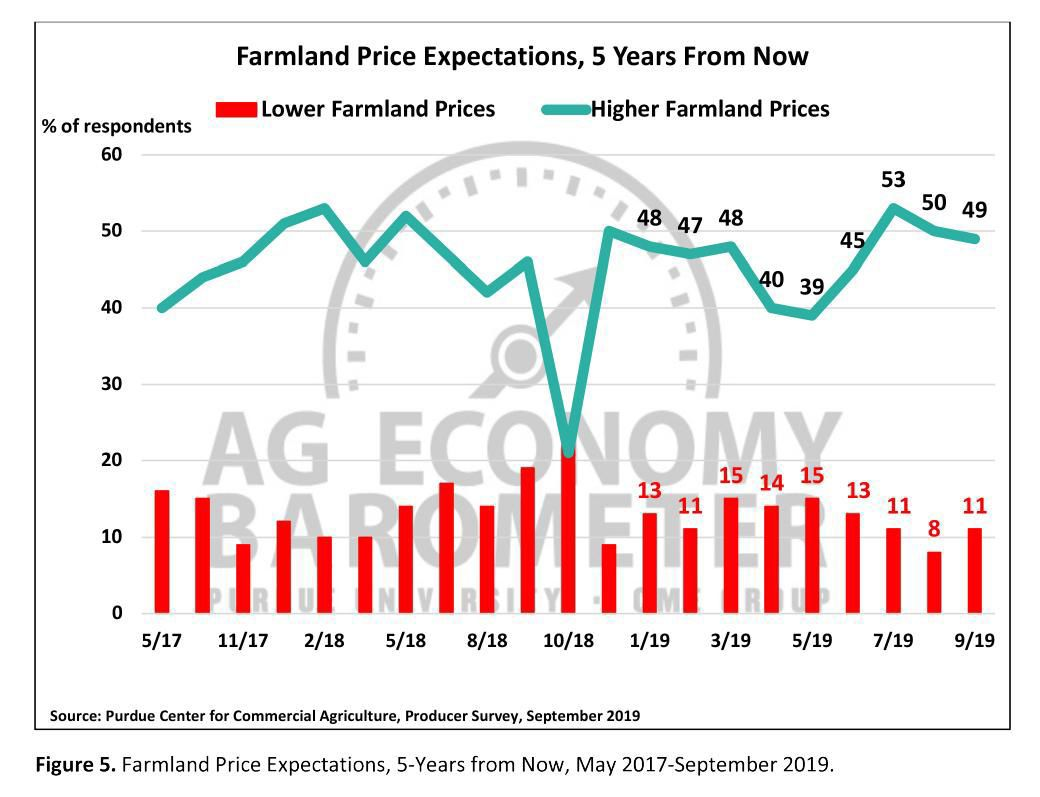 Figure 5. Farmland Price Expectations, 5 Years from Now, May 2017-September 2019