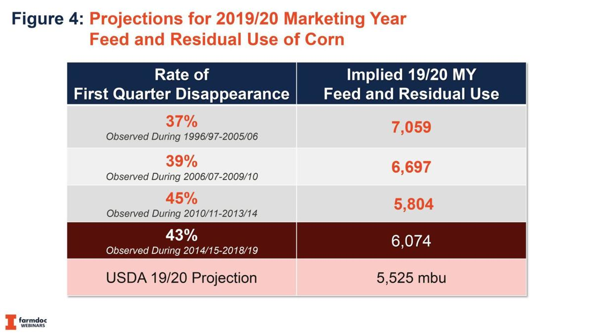 Projections for 2019-2020 Marketing Year Feed and Residual Use of Corn