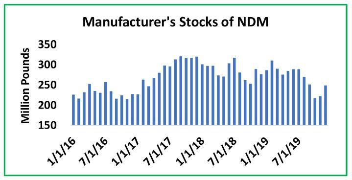 Manufacturers Stocks of Nonfat-dry Milk