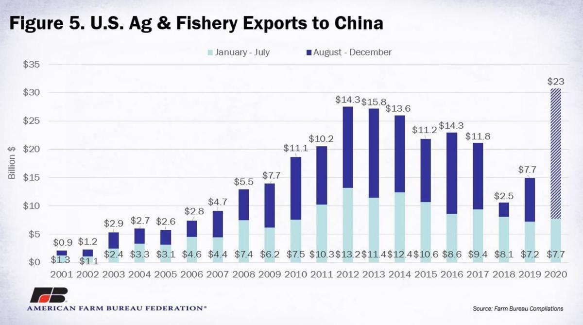 Figure 5. U.S. Ag & Fishery Exports to China