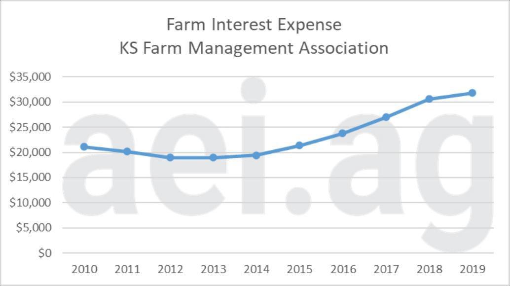 Figure 3. Farm Interest Expense, 2010-2016. Data Sources: Kansas Farm Management Association