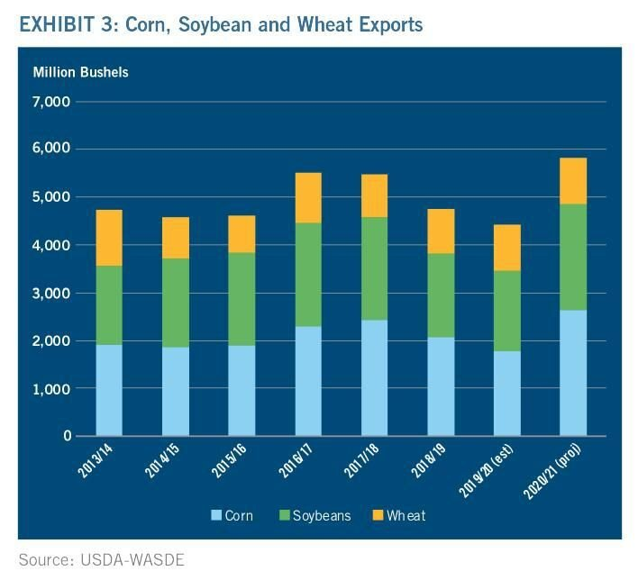 Figure 3. Corn, Soybean and Wheat Exports