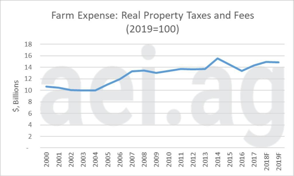 Figure 1. Real Farm Property Taxes and Fees, 2000-2019F. 2019=100. Data Source: USDA Economic Research Service