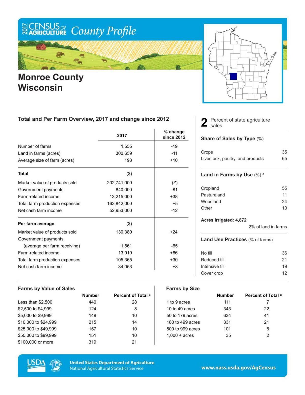 Monroe County Profile 1/2