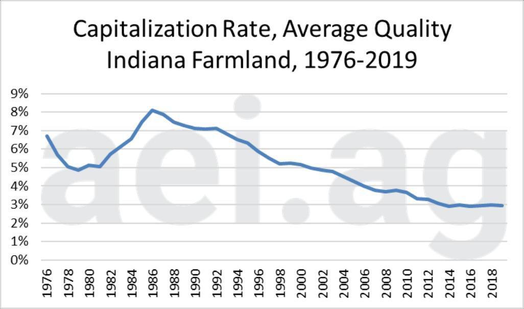 Figure 2.  Capitalization Rate for Average Quality Indiana Farmland, 1976-2019.