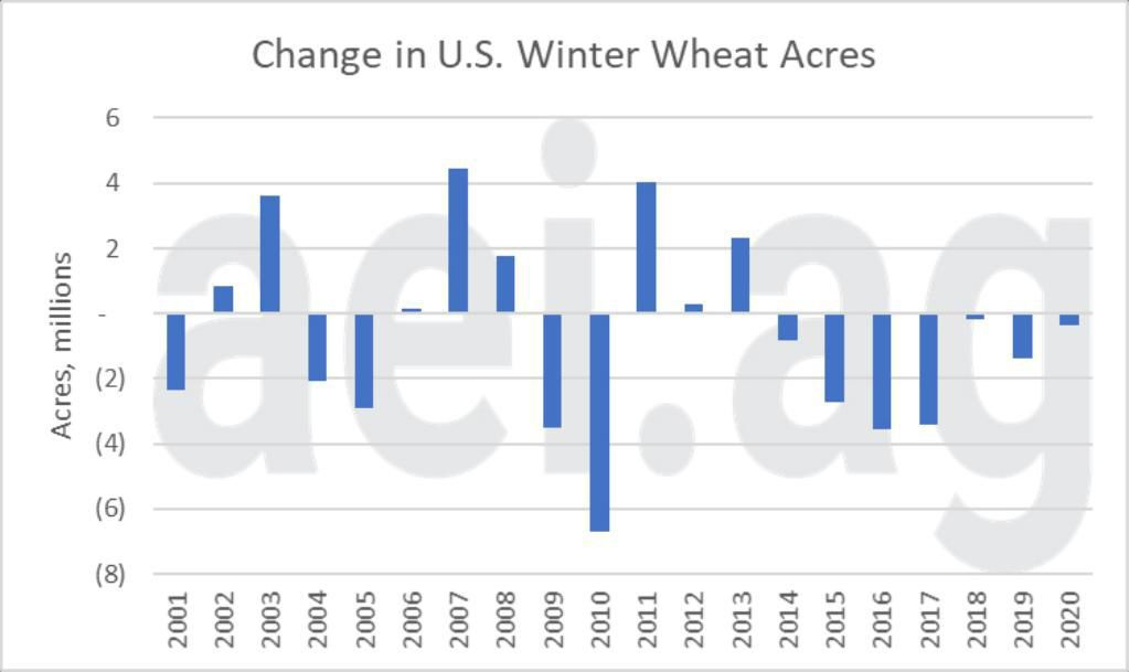 Figure 2. Annual Change in Winter What Acres, 2001-2020. Data Source: USDA National Agricultural Statistics Service