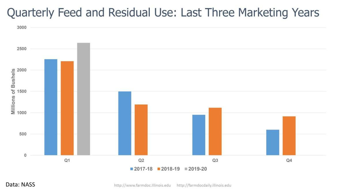 Quarterly Feed and Residual Use