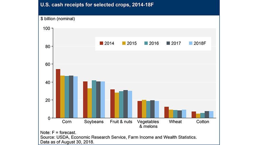 USDA chart 2