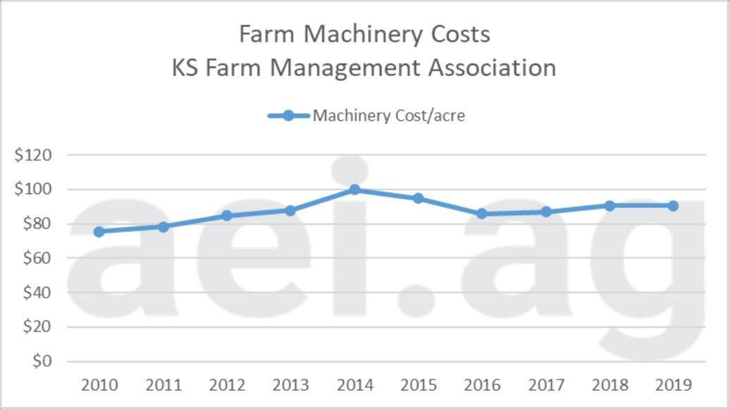 Figure 2. Machinery cost per crop acre, 2010-2016. Data Sources: Kansas Farm Management Association