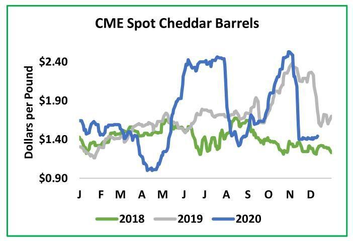 CME Spot Cheddar Barrels