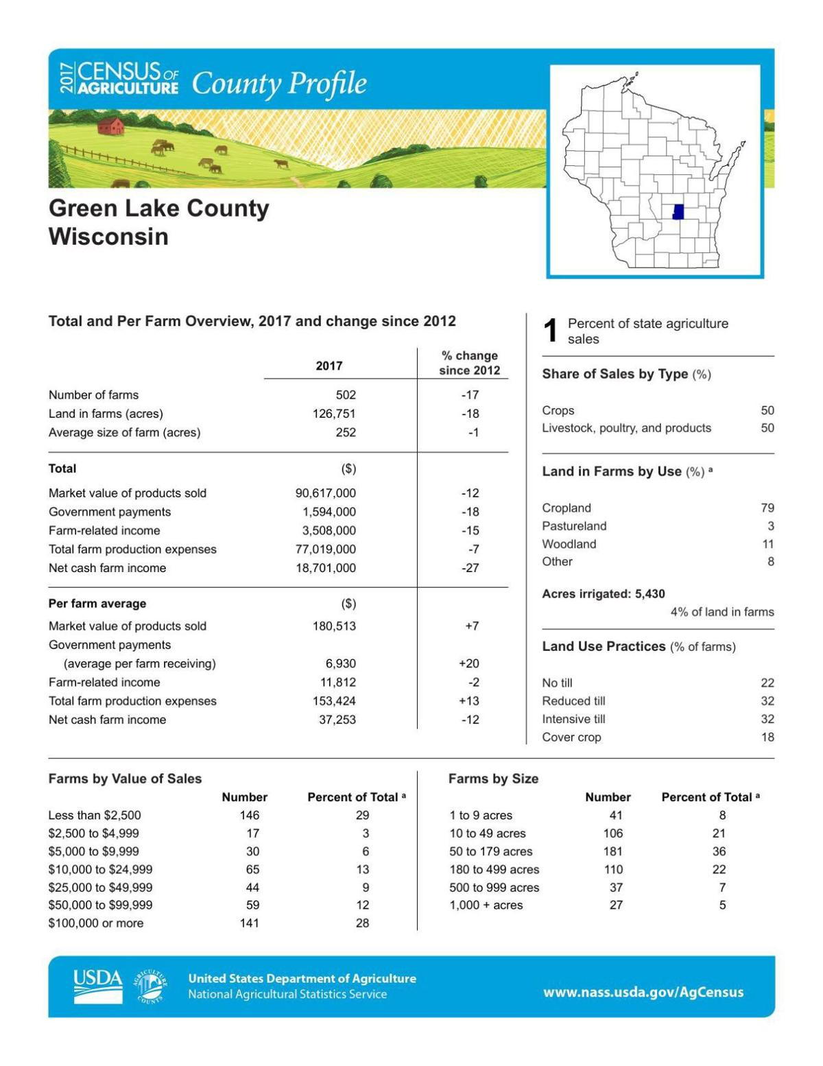 Green Lake County Profile 1/2