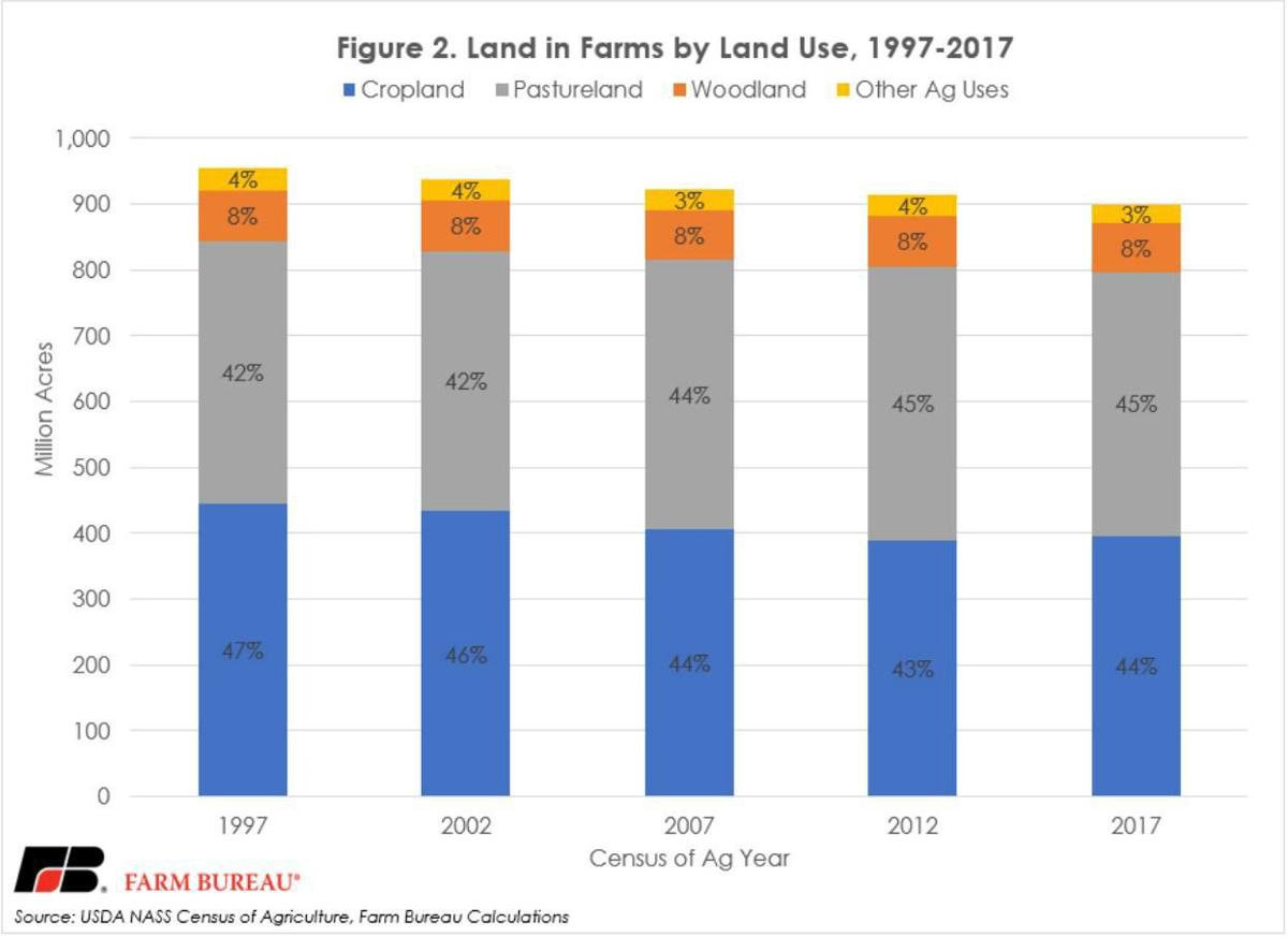 Land in Farms by Land Use
