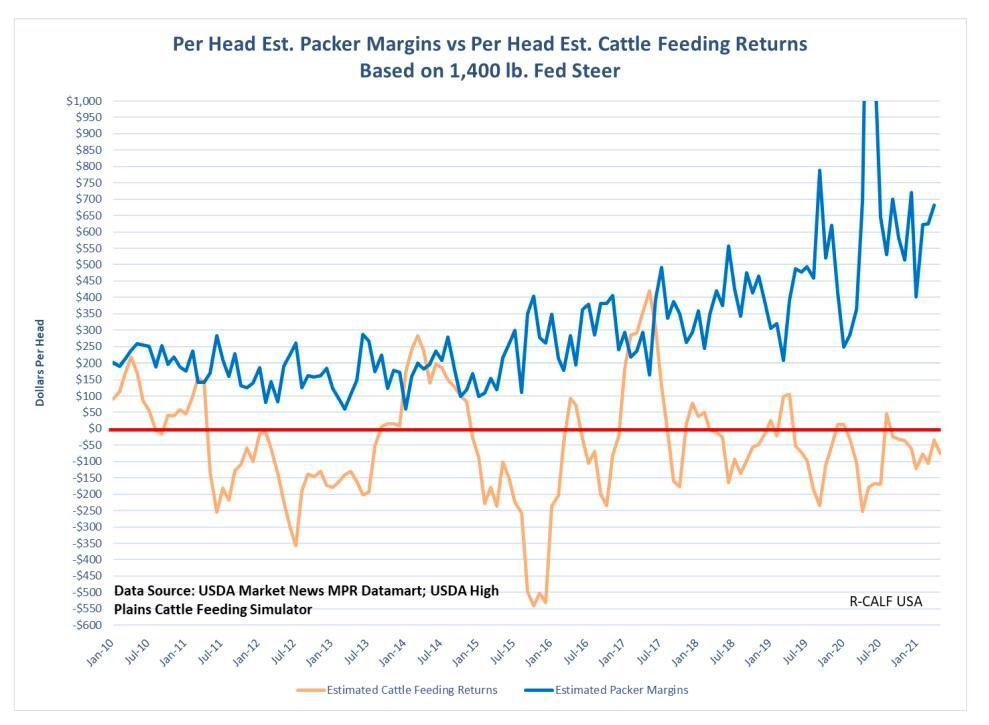 Packer margins