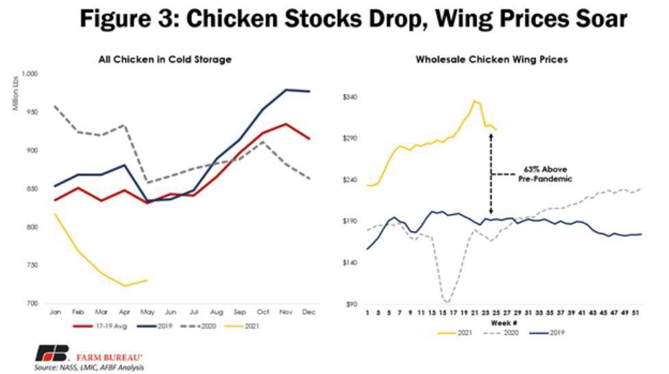 Figure 3. Chicken Stocks Drop, Wing Prices Soar