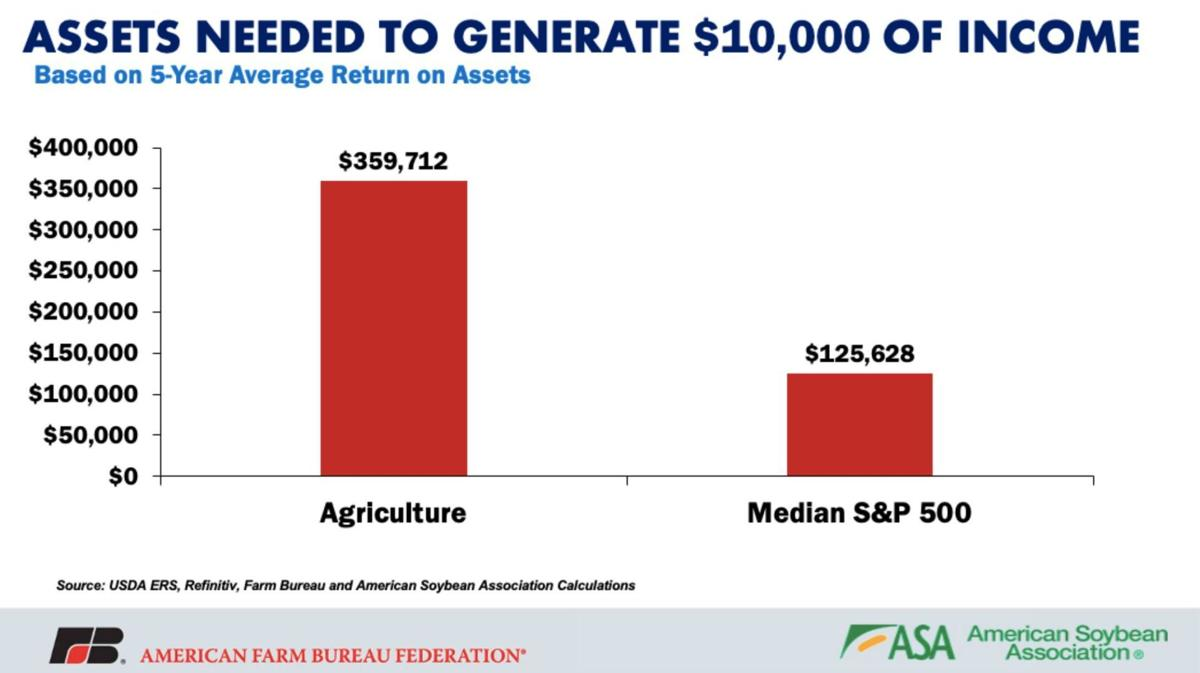 Assets Needed to Generate $10,000 of Income
